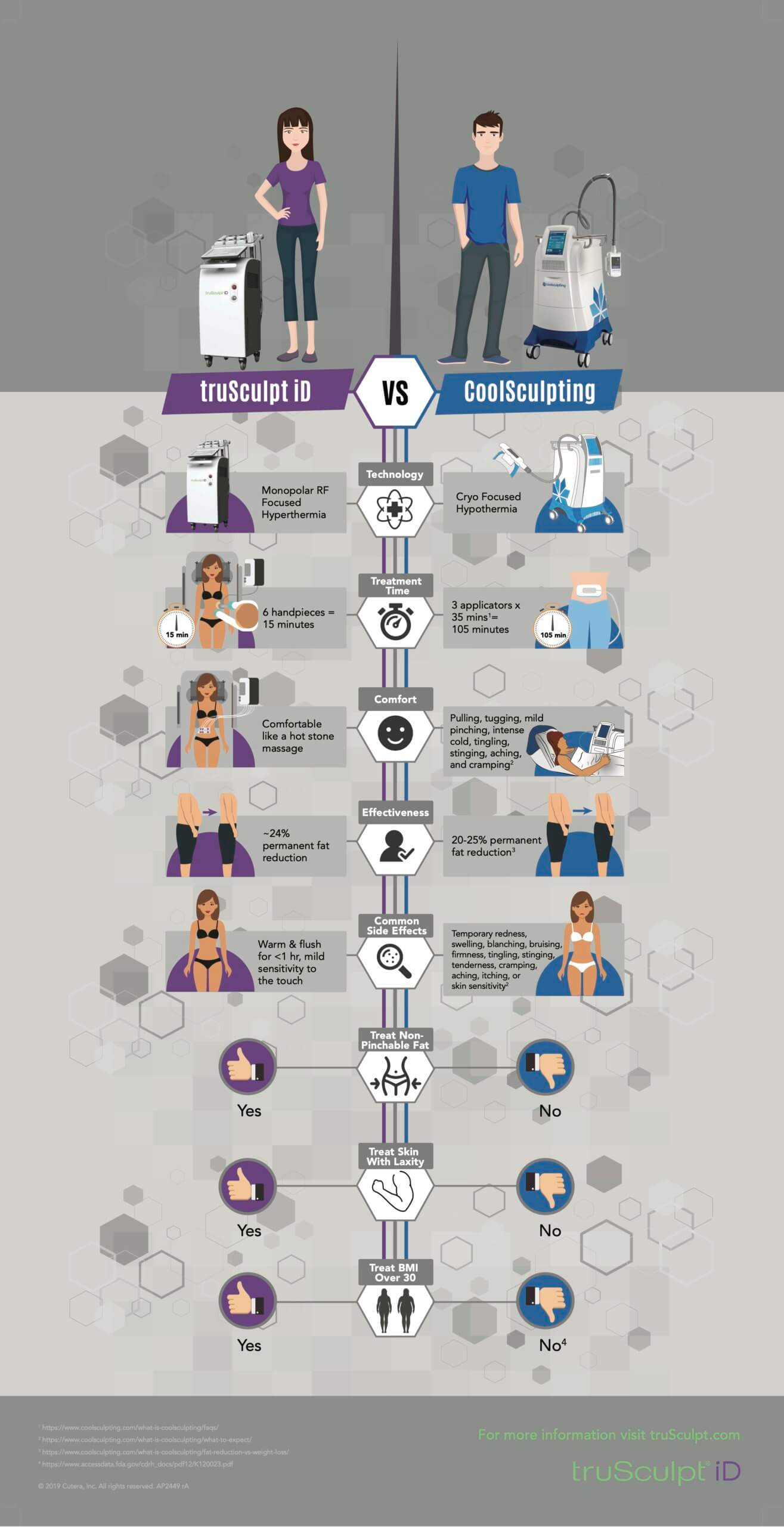 A infographic of why heat sculpting with truSculpt iD is better than cool sculpting