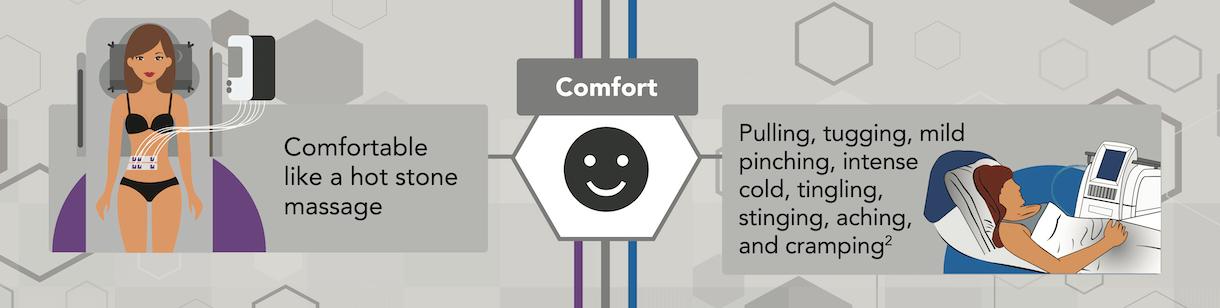 a treatment comfort comparison banner