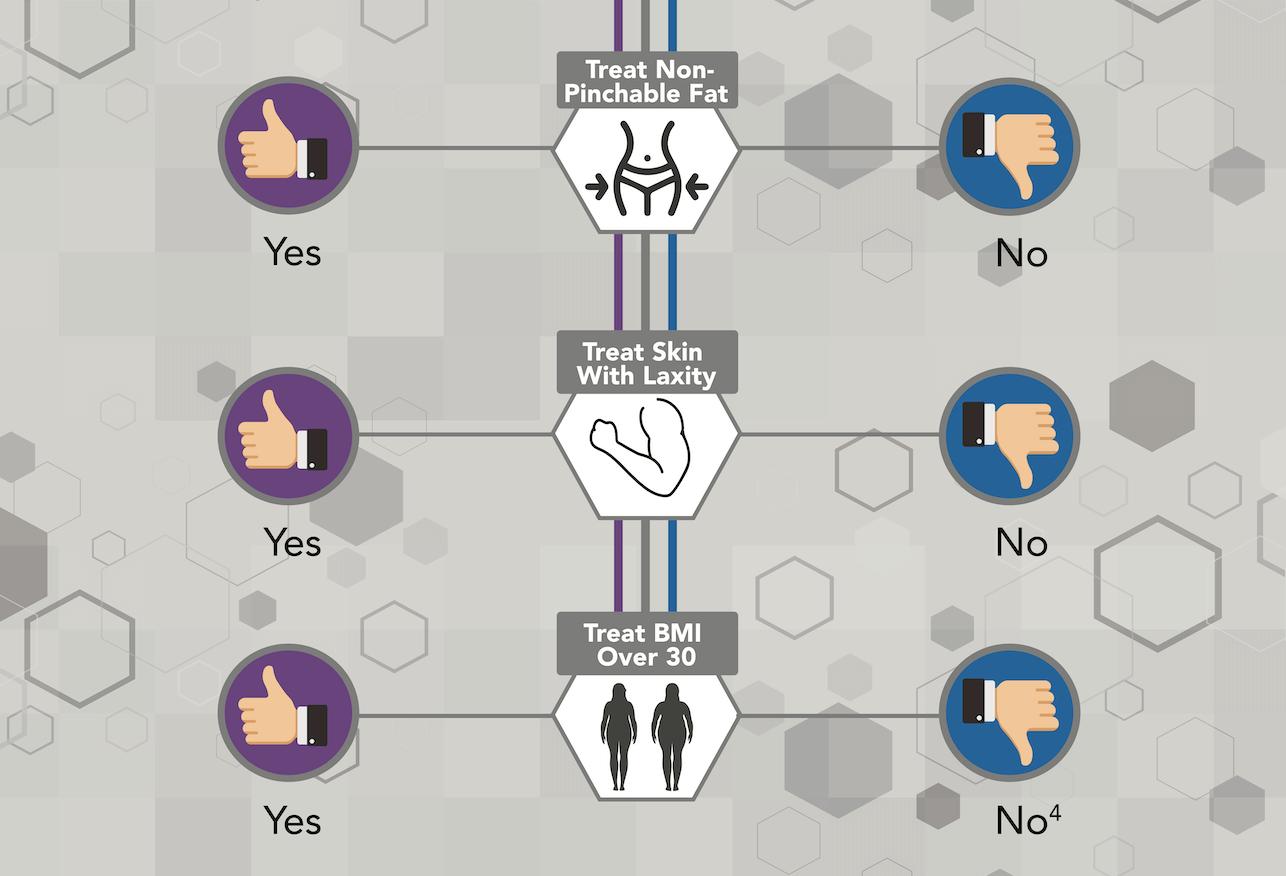 a trusculpt id vs coolsculpting pros and cons infographic
