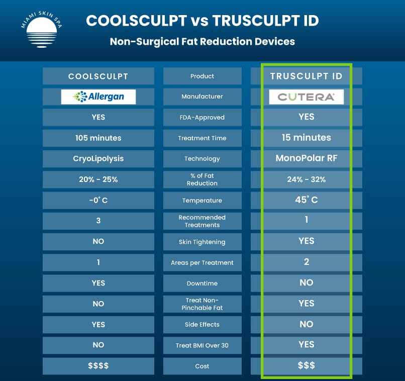 A Table that compares all the differences between CoolSculpting and truSculpt iD