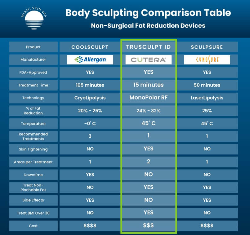 A Table that compares the three most popular body sculpting and body contouring devices: truSculpt id, CoolSculpting and SculpSure